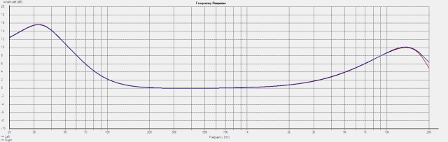 901 Series II Frequency Response - Normal