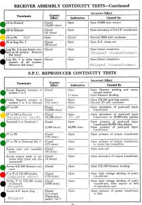WR-8 Continuity Checks